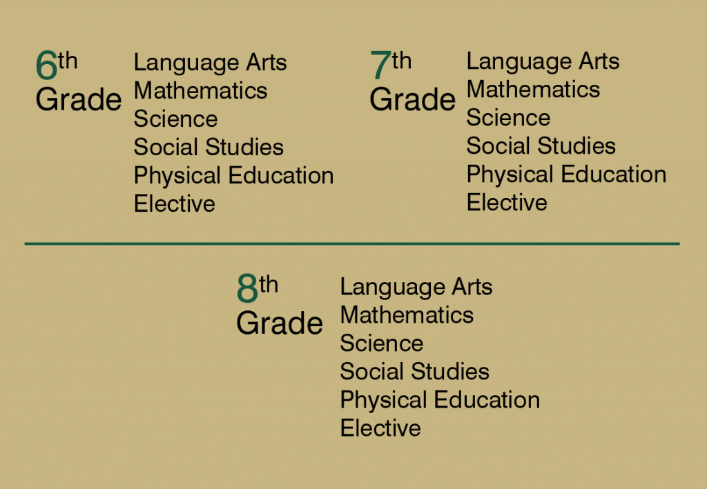 6-7-8th grade curriculum